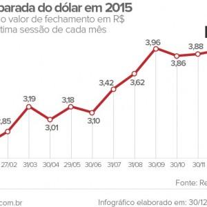 grafico dolar 2015